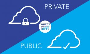 What is the Difference Private Cloud vs Public Cloud